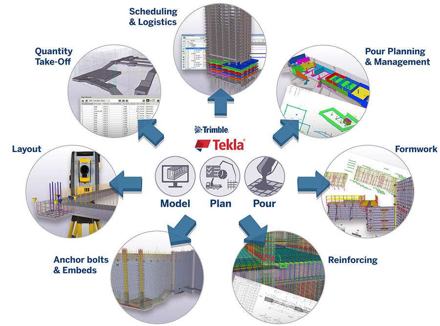 model plan pour workflow