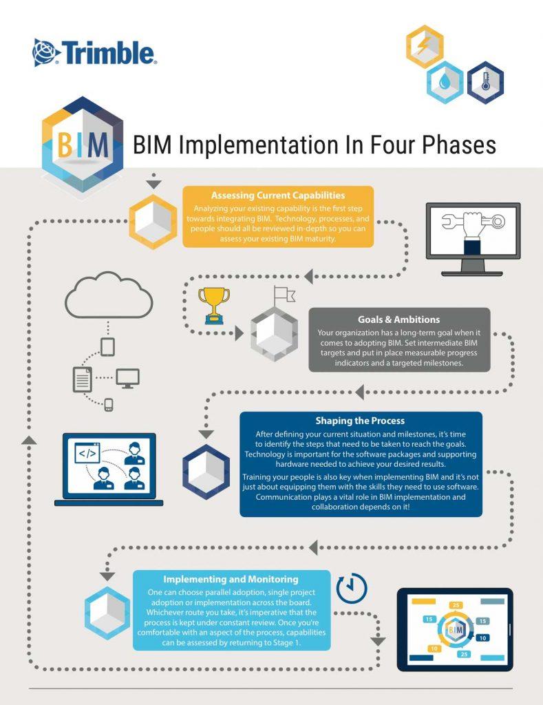 4 phase bim implementation