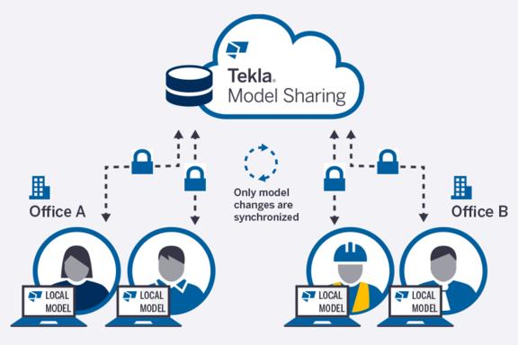 tekla model sharing workflow