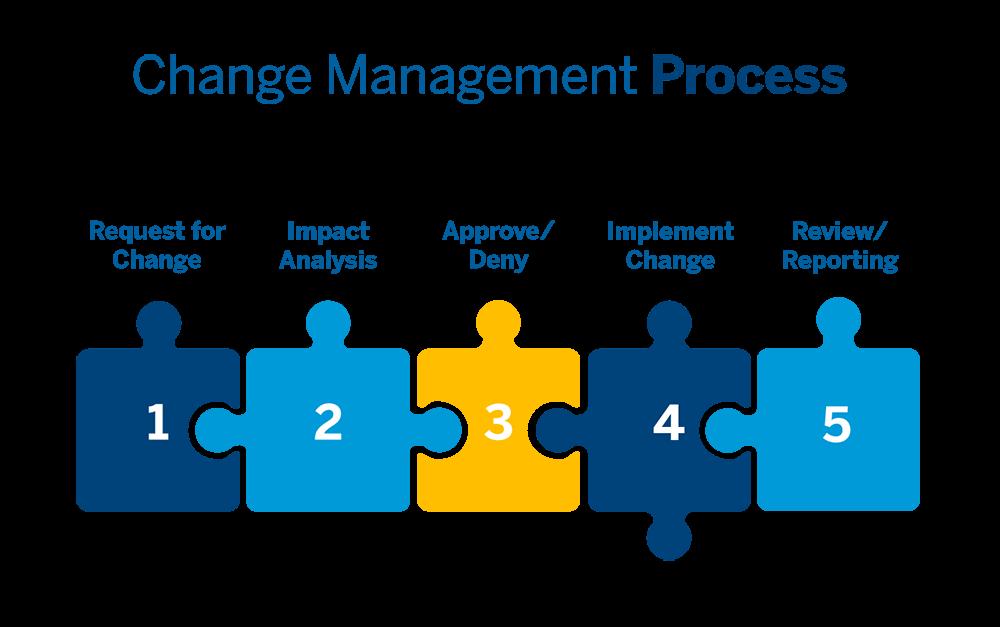 BIM and Change Management